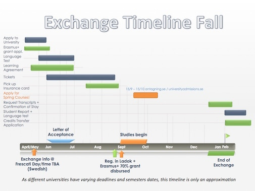 Timeline Outgoing Fall